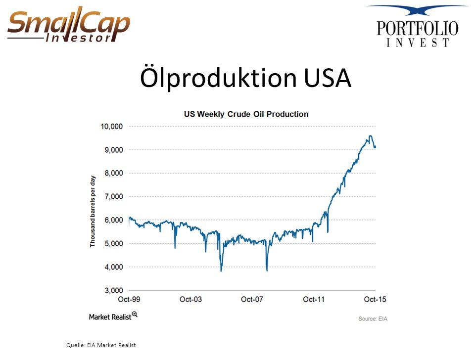 Ölproduktion USA Quelle: EIA Market Realist