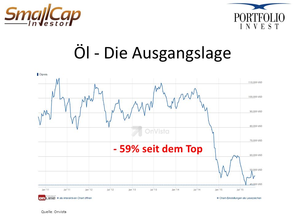 Öl - Die Ausgangslage Quelle: Onvista - 59% seit dem Top