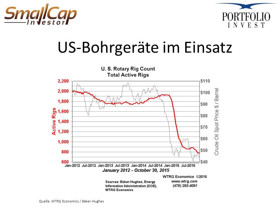 US-Bohrgeräte im Einsatz Quelle: WTRG Economics / Baker-Hughes