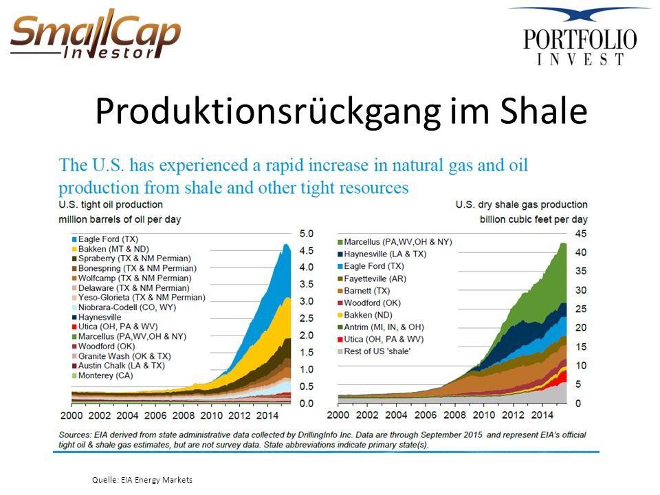 Produktionsrückgang im Shale Quelle: EIA Energy Markets