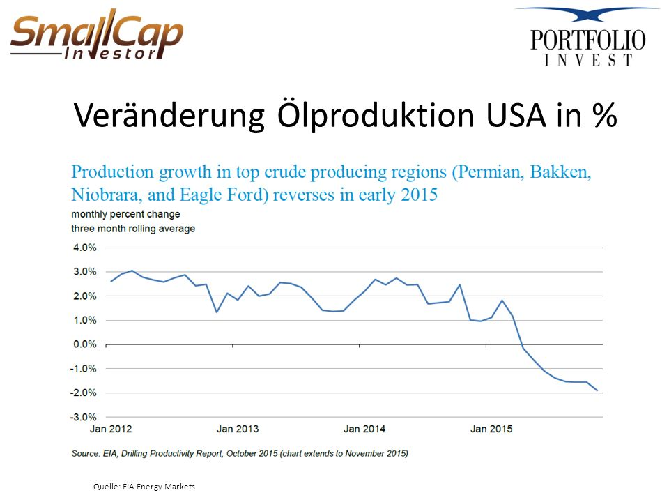 Veränderung Ölproduktion USA in % Quelle: EIA Energy Markets