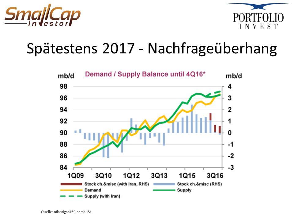Spätestens 2017 - Nachfrageüberhang Quelle: oilandgas360.com/ IEA
