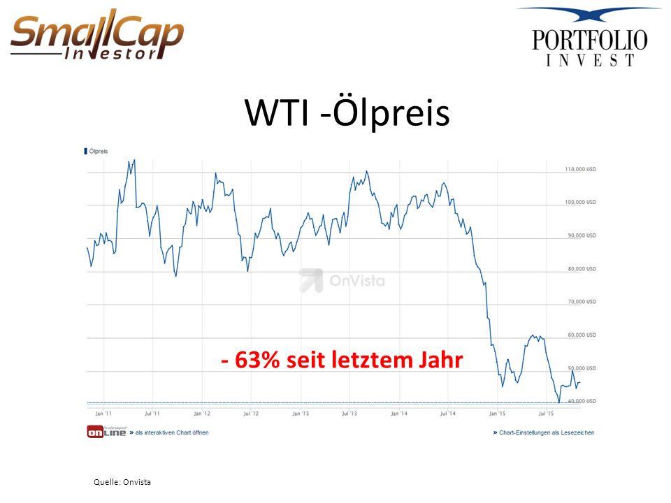 WTI -Ölpreis Quelle: Onvista - 63% seit letztem Jahr