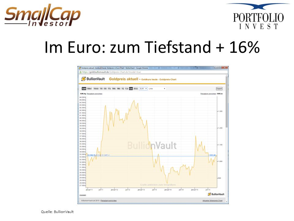 Im Euro: zum Tiefstand + 16% Quelle: BullionVault
