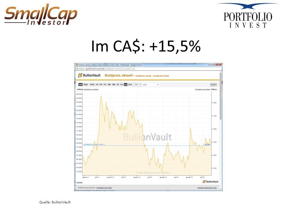 Im CA$: +15,5% Quelle: BullionVault