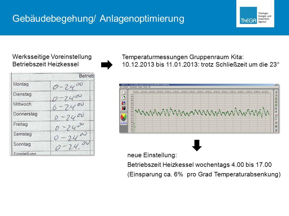 neue Einstellung: Betriebszeit Heizkessel wochentags 4.00 bis 17.00 (Einsparung ca.