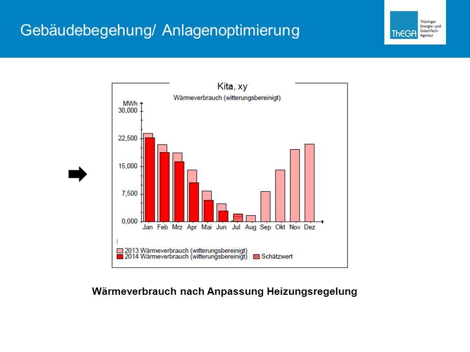 Kita, xy Wärmeverbrauch nach Anpassung Heizungsregelung Gebäudebegehung/ Anlagenoptimierung