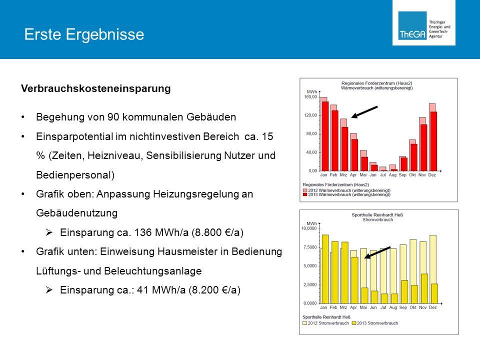 Verbrauchskosteneinsparung Begehung von 90 kommunalen Gebäuden Einsparpotential im nichtinvestiven Bereich ca.