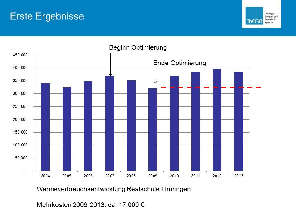 Wärmeverbrauchsentwicklung Realschule Thüringen Mehrkosten 2009-2013: ca.