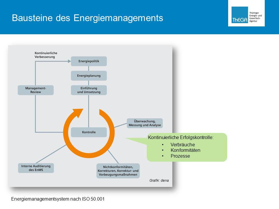 Energiemanagementsystem nach ISO 50.001 Grafik: dena Kontinuierliche Erfolgskontrolle: Verbräuche Konformitäten Prozesse Bausteine des Energiemanagements