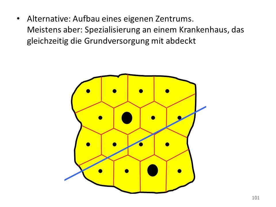 Alternative: Aufbau eines eigenen Zentrums.