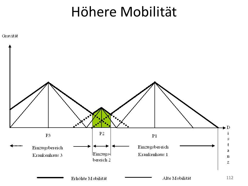 Höhere Mobilität 112