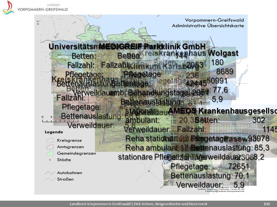 Kreiskrankenhaus Demmin Betten: 193 Fallzahl: 8103 Pflegetage: 46937 Bettenauslastung: 66,6 Verweildauer: 5,8 Kreiskrankenhaus Wolgast Betten: 180 Fallzahl: 8689 Pflegetage: 50991 Bettenauslastung: 77,6 Verweildauer: 5,9 Universitätsmedizin Greifswald Betten:901 Fallzahl:36945 Pflegetage: 249115 Bettenauslastung:79,2 Verweildauer:6,7 Landkreis Vorpommern-Greifswald | Dirk Scheer, Beigeordneter und Dezernent 131 Klinikum Karlsburg Betten: 236 Fallzahl: 8861 Pflegetage: 69818 Bettenauslastung: 81,1 Verweildauer: 7,9 Asklepios Klinik Pasewalk Betten: 284 Fallzahl: 12308 Pflegetage: 72651 Bettenauslastung: 70,1 Verweildauer: 5,9 MEDIGREIF Parkklinik GmbH Betten: 144 Fallzahl: 2053 Pflegetage Bettentage: 42445 Bettentage: 42445 amb.