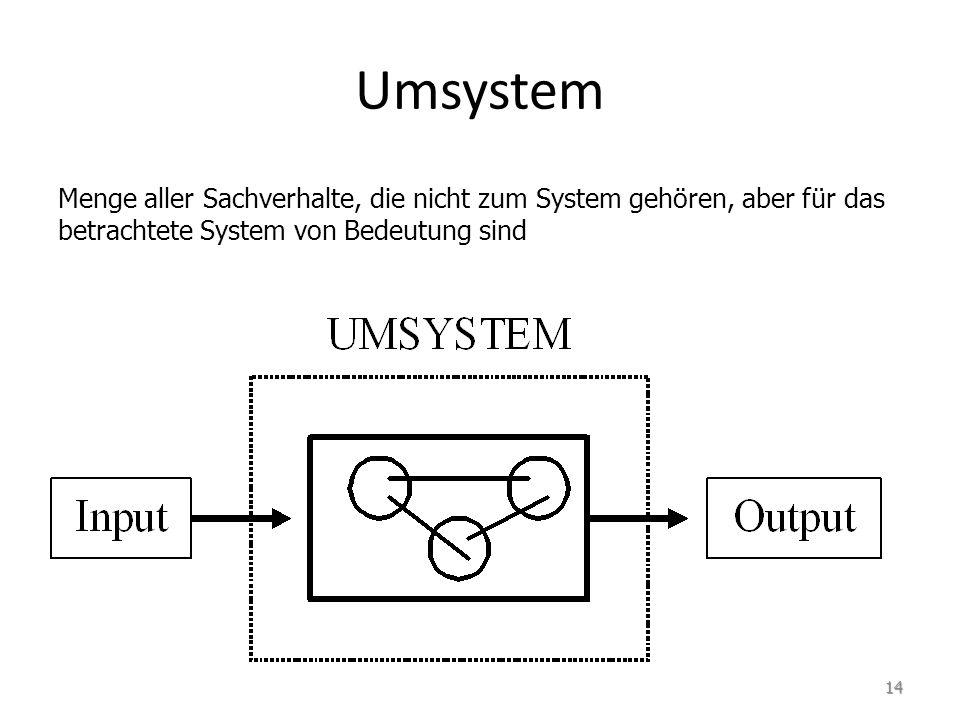 Menge aller Sachverhalte, die nicht zum System gehören, aber für das betrachtete System von Bedeutung sind Umsystem 14