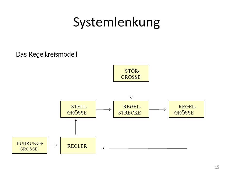 Systemlenkung Das Regelkreismodell FÜHRUNGS- GRÖSSE STÖR- GRÖSSE STELL- GRÖSSE REGEL- STRECKE REGEL- GRÖSSE REGLER 15