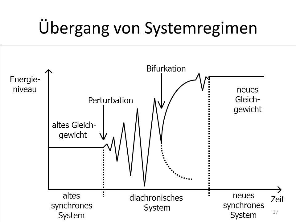 Übergang von Systemregimen Energie- niveau Zeit altes Gleich- gewicht Bifurkation neues Gleich- gewicht diachronisches System altes synchrones System Perturbation neues synchrones System 17