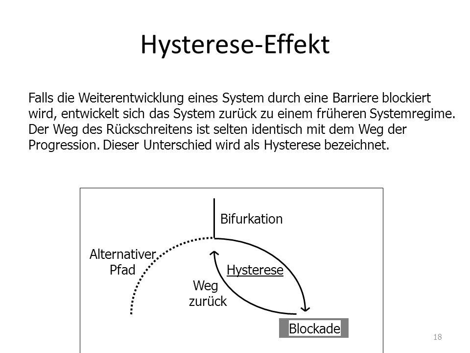 Hysterese-Effekt Falls die Weiterentwicklung eines System durch eine Barriere blockiert wird, entwickelt sich das System zurück zu einem früheren Systemregime.