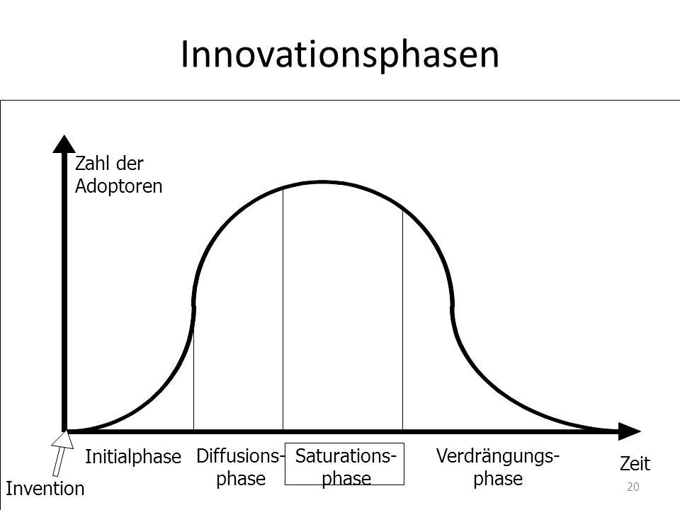 Innovationsphasen Saturations- phase Diffusions- phase Invention Verdrängungs- phase Initialphase Zahl der Adoptoren Zeit 20