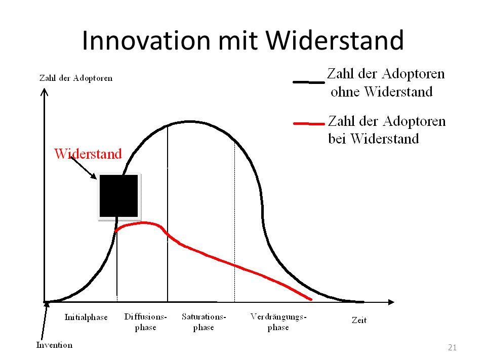 Innovation mit Widerstand 21
