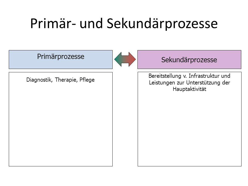 Primärprozesse Sekundärprozesse Bereitstellung v. Infrastruktur und Leistungen zur Unterstützung der Hauptaktivität Diagnostik, Therapie, Pflege Primä