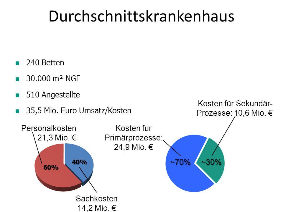 240 Betten 30.000 m² NGF 510 Angestellte 35,5 Mio. Euro Umsatz/Kosten Durchschnittskrankenhaus Personalkosten 21,3 Mio. € Sachkosten 14,2 Mio. € 60% 4