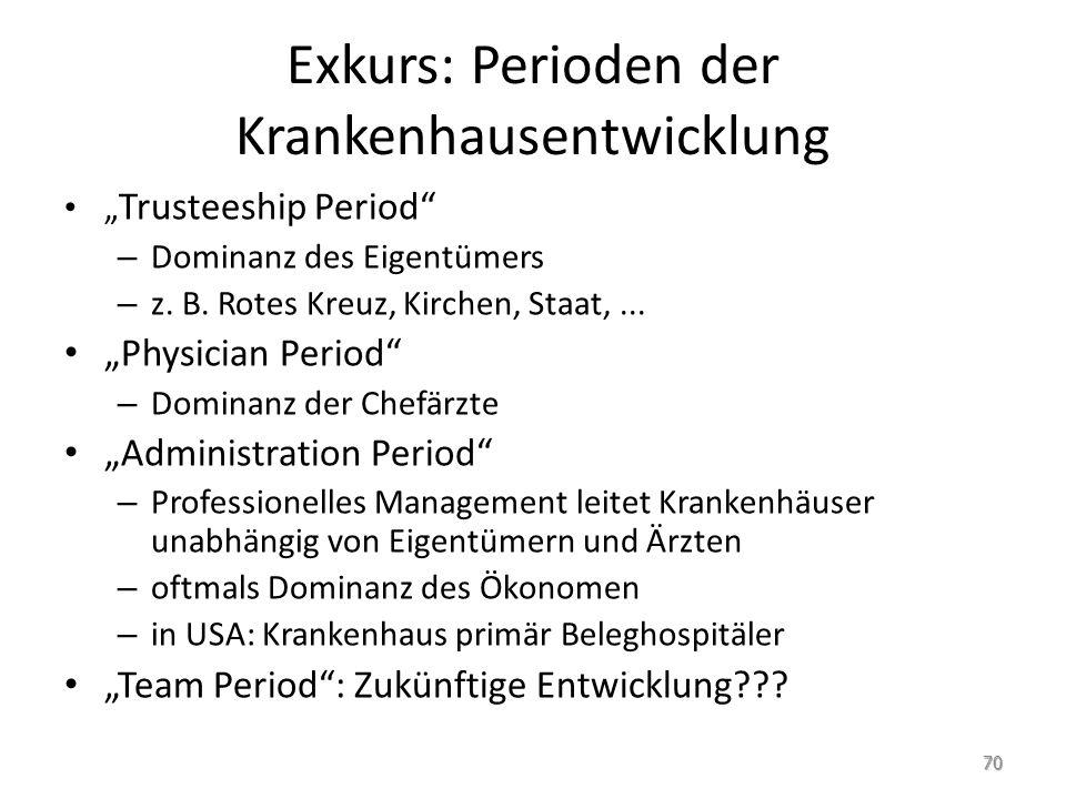 """Exkurs: Perioden der Krankenhausentwicklung """" Trusteeship Period"""" – Dominanz des Eigentümers – z. B. Rotes Kreuz, Kirchen, Staat,... """"Physician Period"""