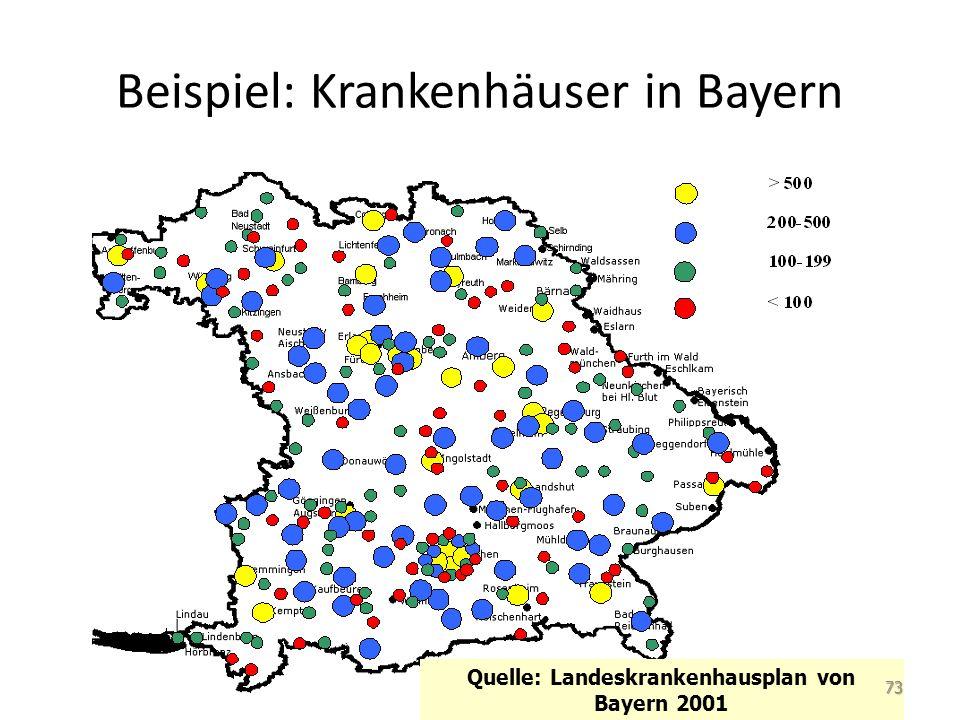 Beispiel: Krankenhäuser in Bayern Quelle: Landeskrankenhausplan von Bayern 2001 73