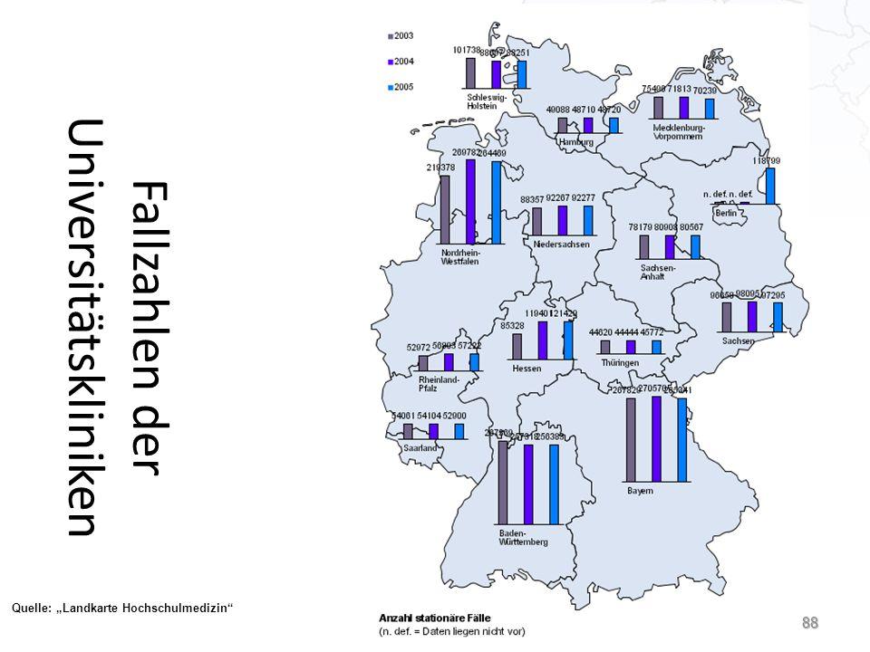 "Fallzahlen der Universitätskliniken Quelle: ""Landkarte Hochschulmedizin 88"