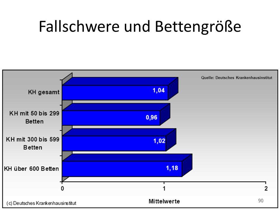 Fallschwere und Bettengröße Quelle: Deutsches Krankenhausinstitut 90