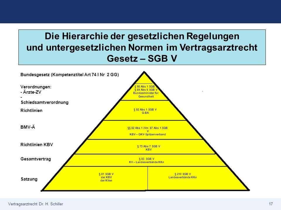 Vertragsarztrecht Dr. H. Schiller17 Die Hierarchie der gesetzlichen Regelungen und untergesetzlichen Normen im Vertragsarztrecht Gesetz – SGB V § 98 A