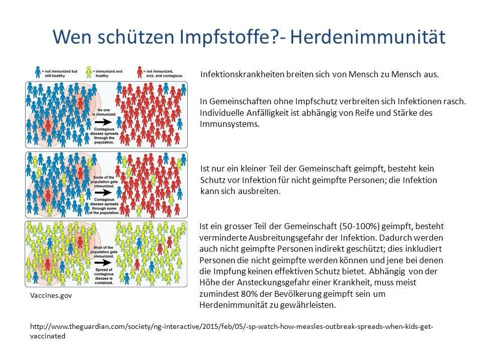 Vaccines.gov In Gemeinschaften ohne Impfschutz verbreiten sich Infektionen rasch. Individuelle Anfälligkeit ist abhängig von Reife und Stärke des Immu