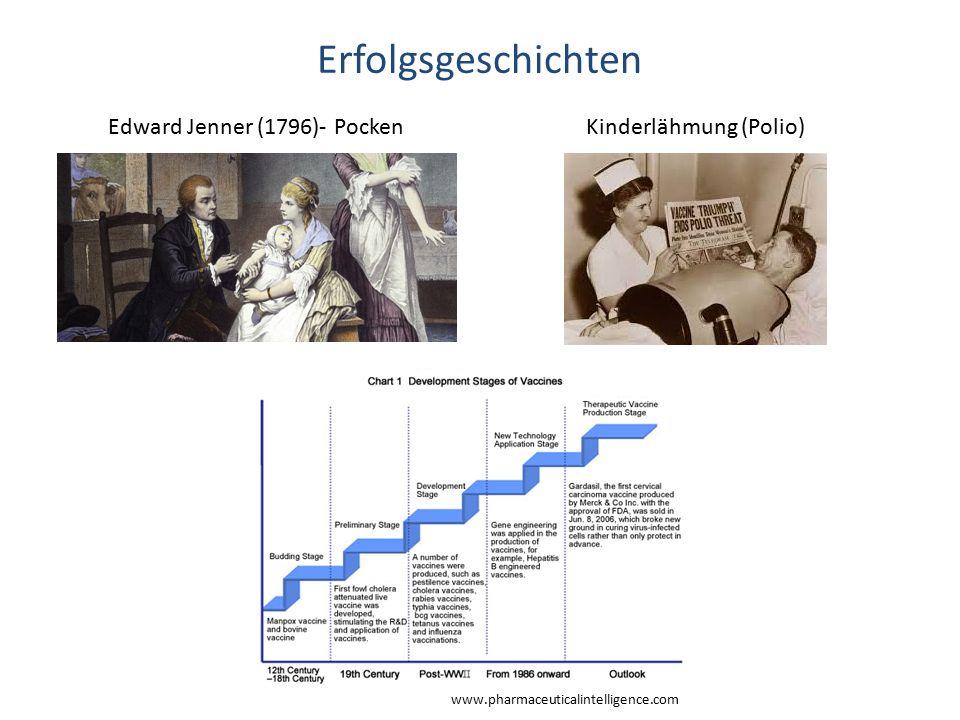 Erfolgsgeschichten Edward Jenner (1796)- PockenKinderlähmung (Polio) www.pharmaceuticalintelligence.com