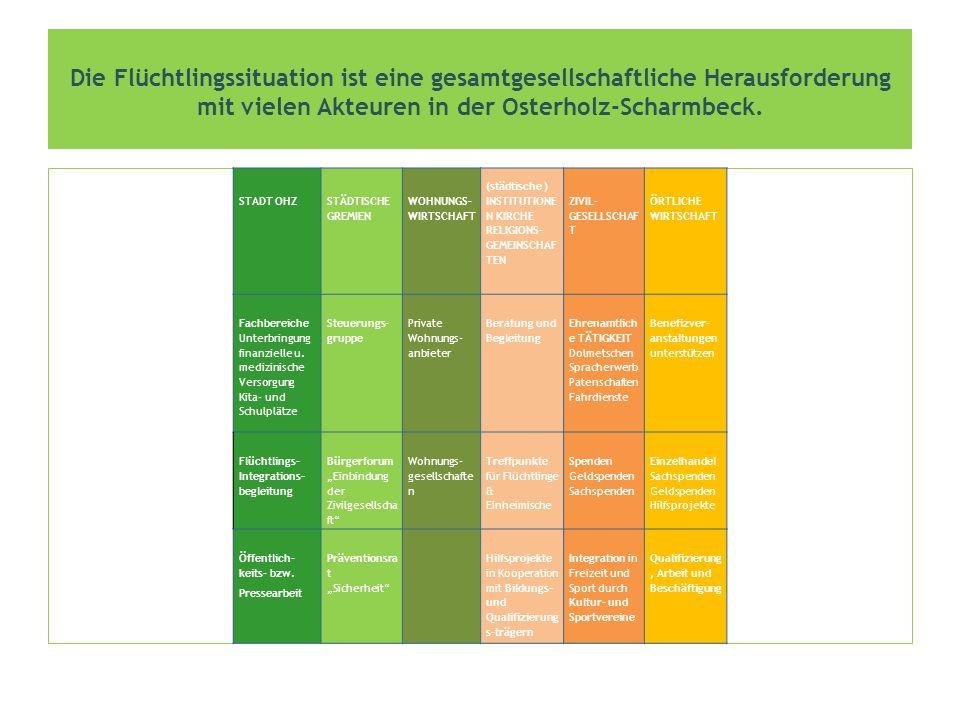 Die Flüchtlingssituation ist eine gesamtgesellschaftliche Herausforderung mit vielen Akteuren in der Osterholz-Scharmbeck.