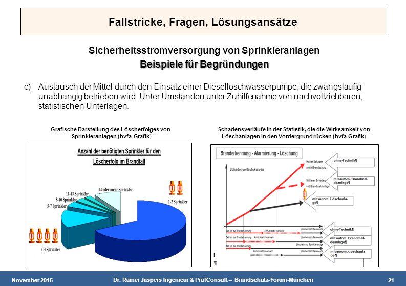 November 2015 Dr. Rainer Jaspers Ingenieur & PrüfConsult – Brandschutz-Forum-München 21 Fallstricke, Fragen, Lösungsansätze Sicherheitsstromversorgung