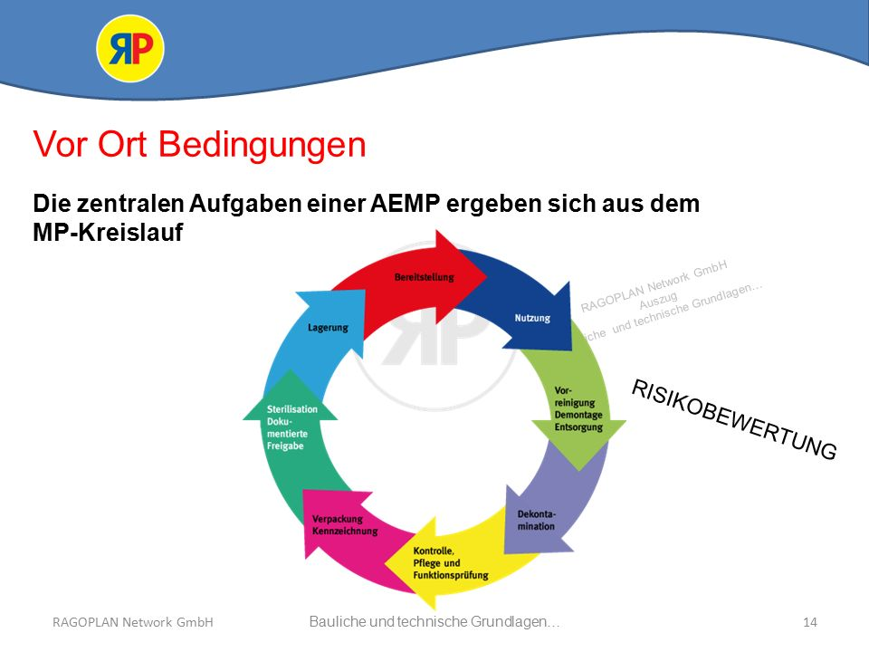 RAGOPLAN Network GmbH Auszug bauliche und technische Grundlagen… 14Bauliche und technische Grundlagen…RAGOPLAN Network GmbH Vor Ort Bedingungen Die zentralen Aufgaben einer AEMP ergeben sich aus dem MP-Kreislauf RISIKOBEWERTUNG