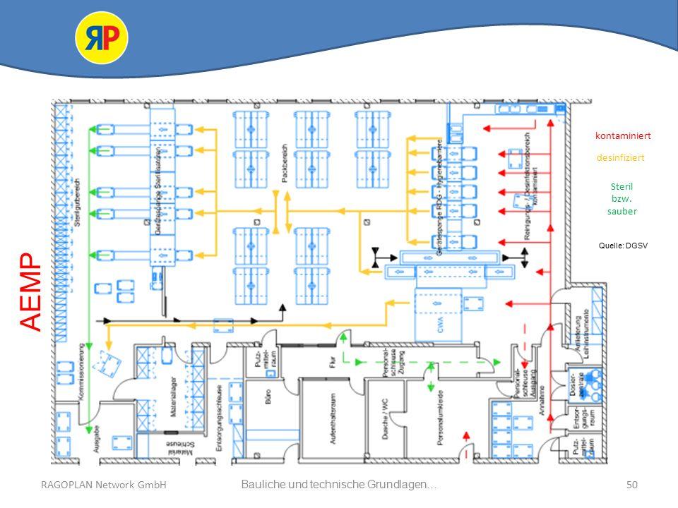 RAGOPLAN Network GmbH Auszug bauliche und technische Grundlagen… 50Bauliche und technische Grundlagen…RAGOPLAN Network GmbH kontaminiert desinfiziert Steril bzw.