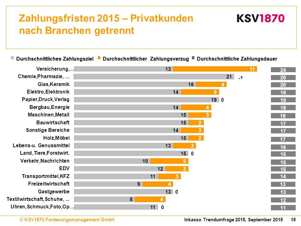 15Inkasso Trendumfrage 2015, September 2015© KSV1870 Forderungsmanagement GmbH Zahlungsfristen 2015 – Privatkunden nach Branchen getrennt