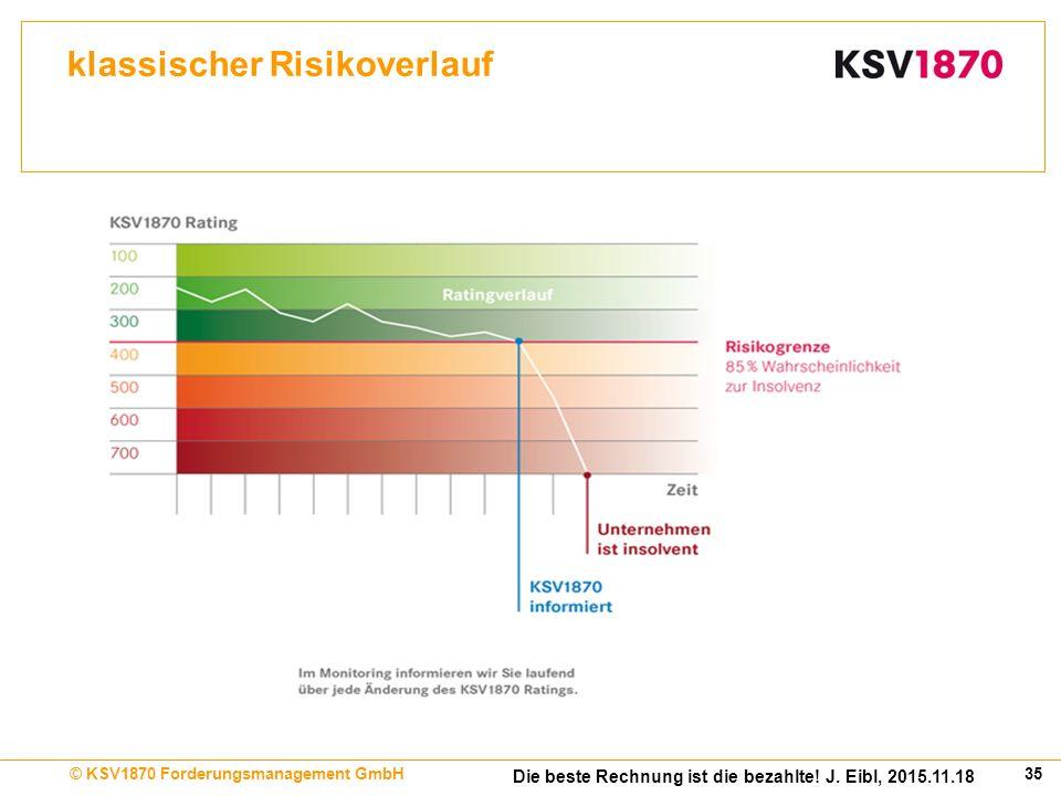 35© KSV1870 Forderungsmanagement GmbH Die beste Rechnung ist die bezahlte.