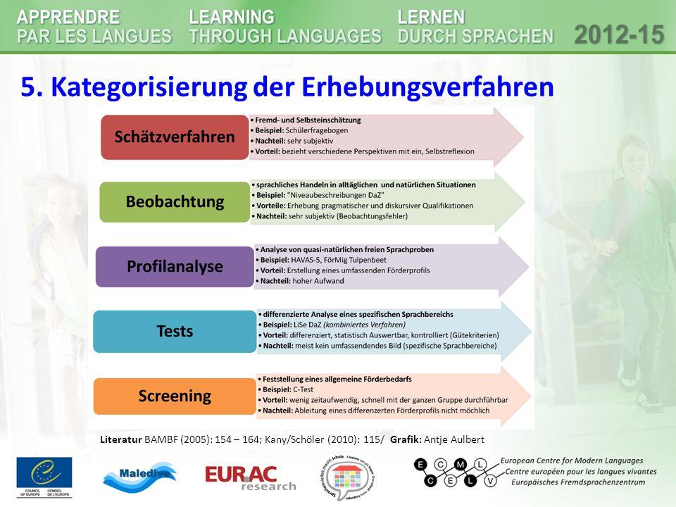5. Kategorisierung der Erhebungsverfahren Literatur BAMBF (2005): 154 – 164; Kany/Schöler (2010): 115/ Grafik: Antje Aulbert