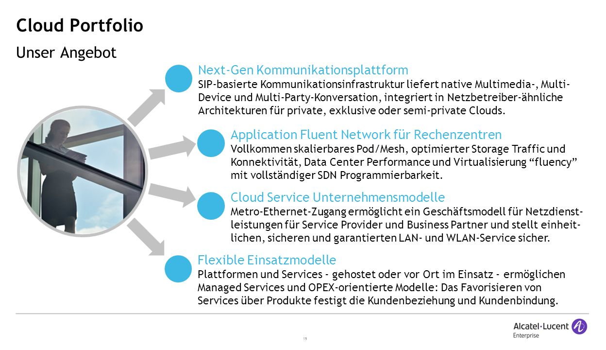 19 Cloud Portfolio Unser Angebot Next-Gen Kommunikationsplattform SIP-basierte Kommunikationsinfrastruktur liefert native Multimedia-, Multi- Device u
