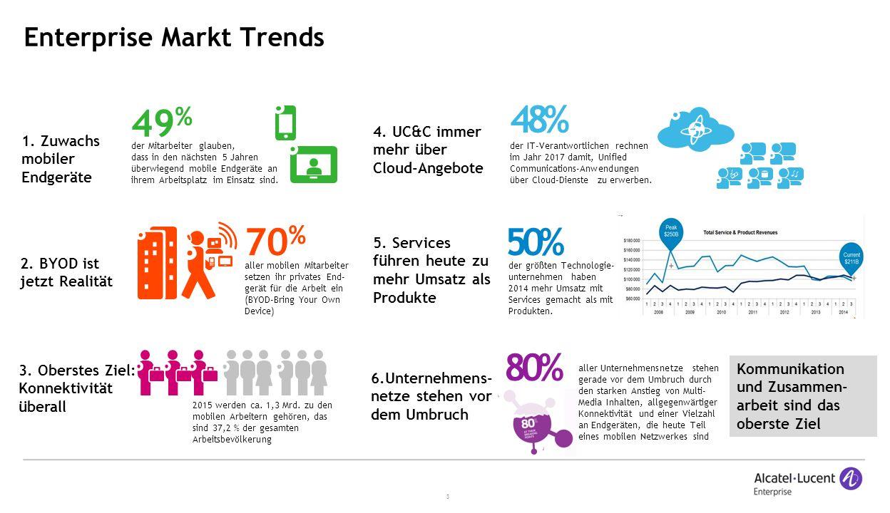 3 Enterprise Markt Trends aller mobilen Mitarbeiter setzen ihr privates End- gerät für die Arbeit ein (BYOD-Bring Your Own Device) 70 % der Mitarbeiter glauben, dass in den nächsten 5 Jahren überwiegend mobile Endgeräte an ihrem Arbeitsplatz im Einsatz sind.