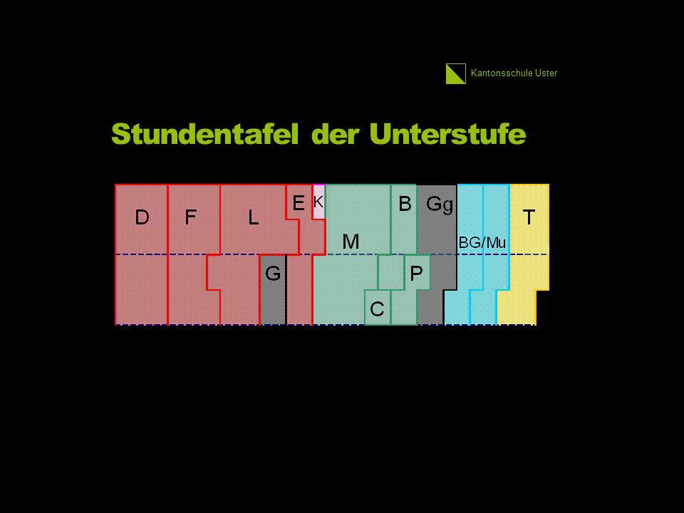 Kantonsschule Uster Stundentafel der Unterstufe 13 1.
