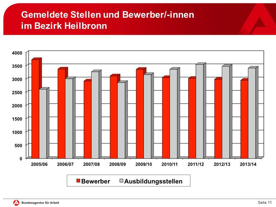 Seite 11 Gemeldete Stellen und Bewerber/-innen im Bezirk Heilbronn