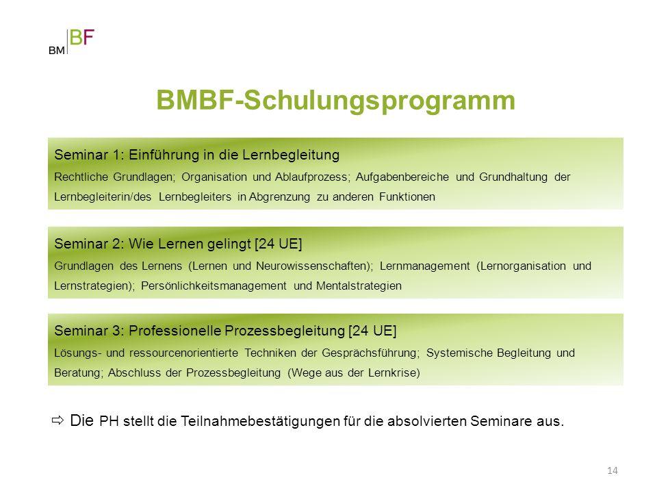 BMBF-Schulungsprogramm 14 Seminar 1: Einführung in die Lernbegleitung Rechtliche Grundlagen; Organisation und Ablaufprozess; Aufgabenbereiche und Grun
