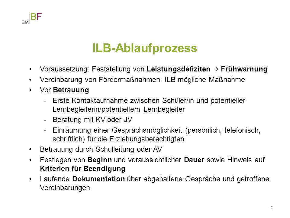 ILB-Ablaufprozess Voraussetzung: Feststellung von Leistungsdefiziten  Frühwarnung Vereinbarung von Fördermaßnahmen: ILB mögliche Maßnahme Vor Betrauu