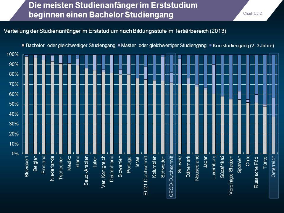 Die meisten Studienanfänger im Erststudium beginnen einen Bachelor Studiengang Verteilung der Studienanfänger im Erststudium nach Bildungsstufe im Ter