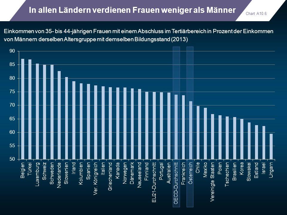 In allen Ländern verdienen Frauen weniger als Männer Einkommen von 35- bis 44-jährigen Frauen mit einem Abschluss im Tertiärbereich in Prozent der Ein