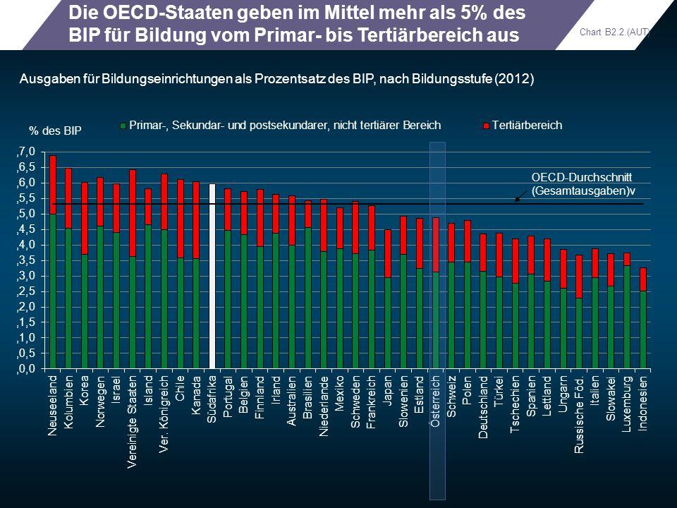 Die OECD-Staaten geben im Mittel mehr als 5% des BIP für Bildung vom Primar- bis Tertiärbereich aus Ausgaben für Bildungseinrichtungen als Prozentsatz