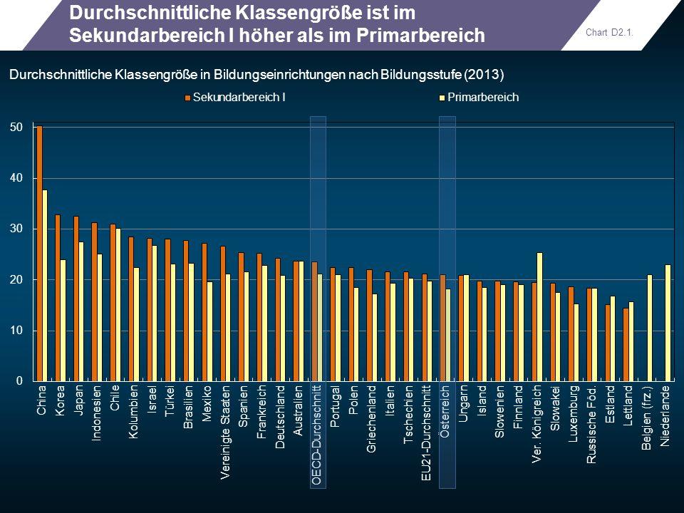 Durchschnittliche Klassengröße ist im Sekundarbereich I höher als im Primarbereich Durchschnittliche Klassengröße in Bildungseinrichtungen nach Bildun