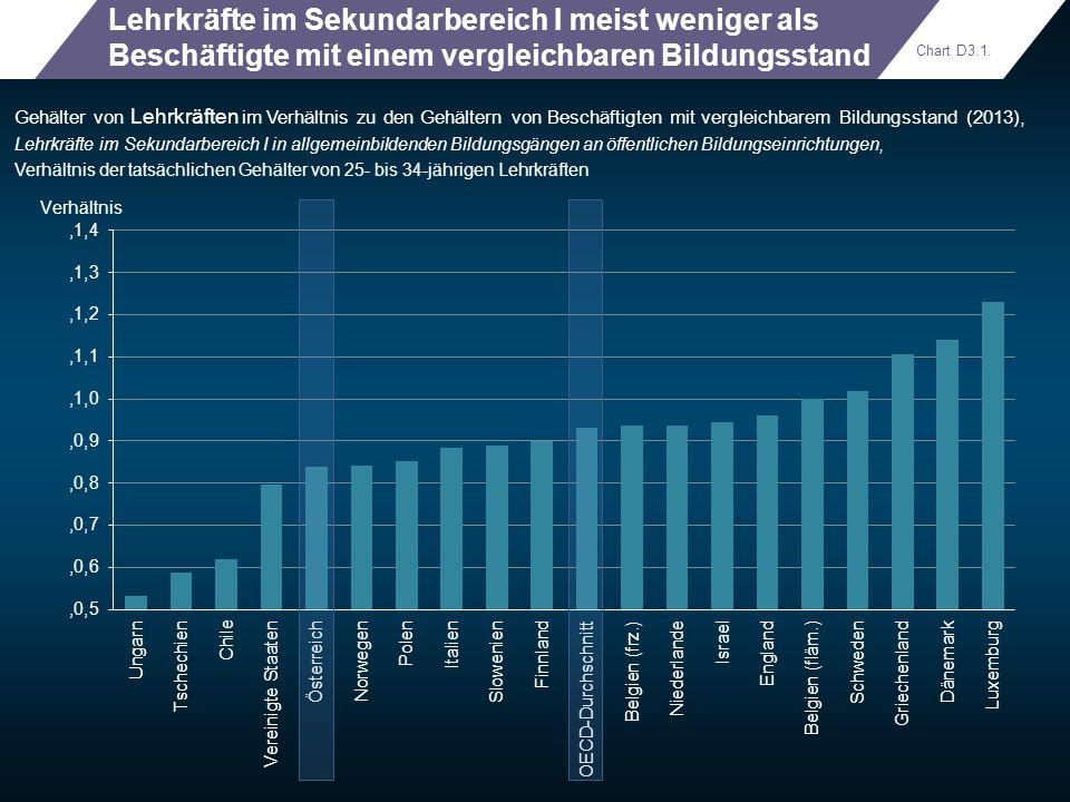 Lehrkräfte im Sekundarbereich I meist weniger als Beschäftigte mit einem vergleichbaren Bildungsstand Gehälter von Lehrkräften im Verhältnis zu den Ge